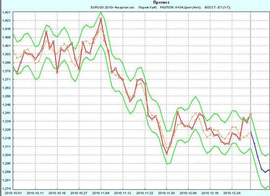 Прогноз EUR/USD на первую неделю 2011г по 4-му кварталу 2010