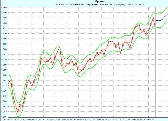 Прогноз EUR/USD на 1 неделю апреля 2011г по 1 кварталу 2011