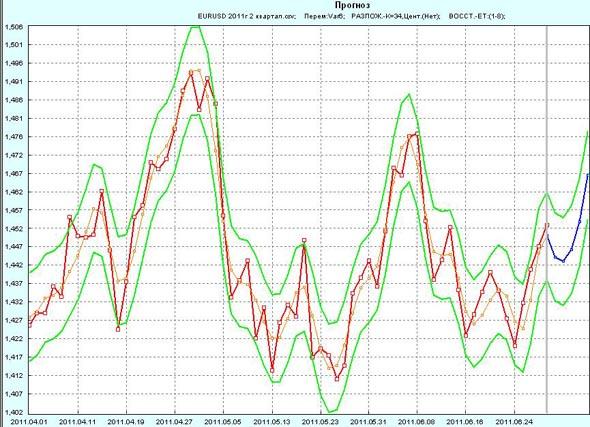 Прогноз EUR/USD на 1 неделю июля 2011г по 2 кварталу 2011