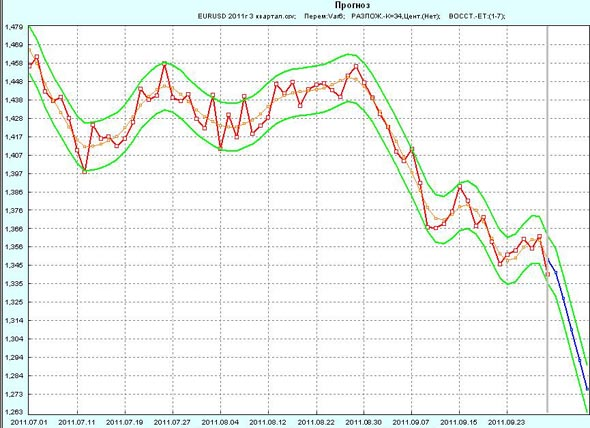Прогноз EUR/USD на 1 неделю октября 2011г по 3 кварталу 2011