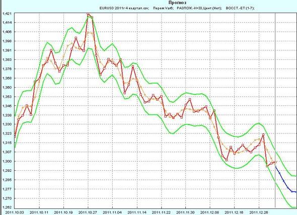 Прогноз EUR/USD на 1 неделю января 2012г по 4 кварталу 2011