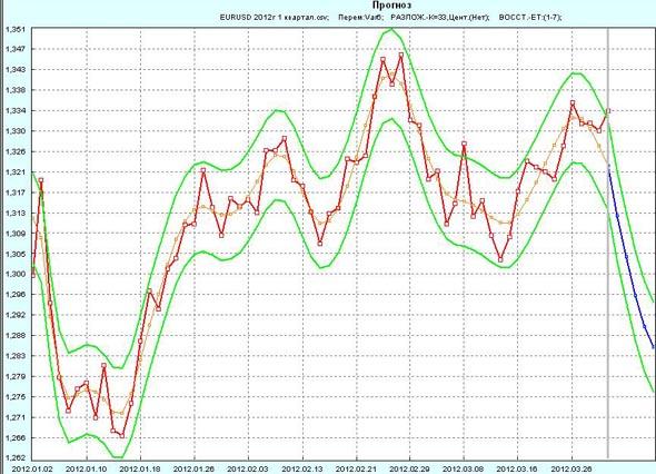 Прогноз EUR/USD на 1 неделю апреля 2012г по 1 кварталу 2012
