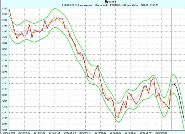 Прогноз EUR/USD на 1 неделю июля 2012г по 2 кварталу 2012