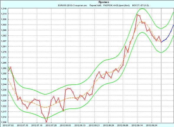 Прогноз EUR/USD на 1 неделю октября 2012г по 3 кварталу 2012
