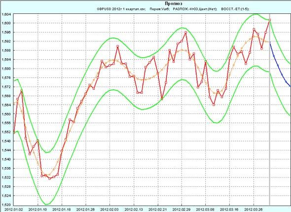Прогноз GBP/USD на 1 неделю апреля 2012г по 1 кварталу 2012