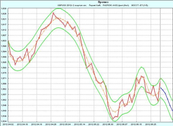 Прогноз GBP/USD на 1 неделю июля 2012г по 2 кварталу 2012