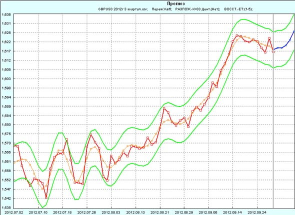 Прогноз GBP/USD на 1 неделю октября 2012г по 3 кварталу 2012