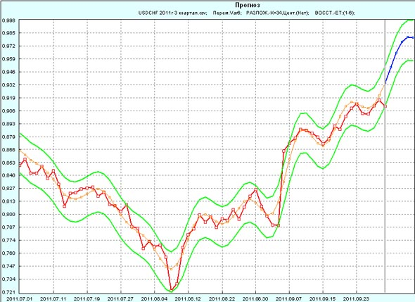 Прогноз USD/CHF на 1 неделю октября 2011г по 3 кварталу 2011