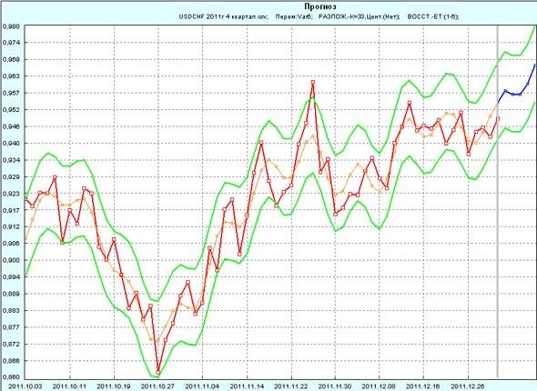 Прогноз USD/CHF на 1 неделю января 2012г по 4 кварталу 2011