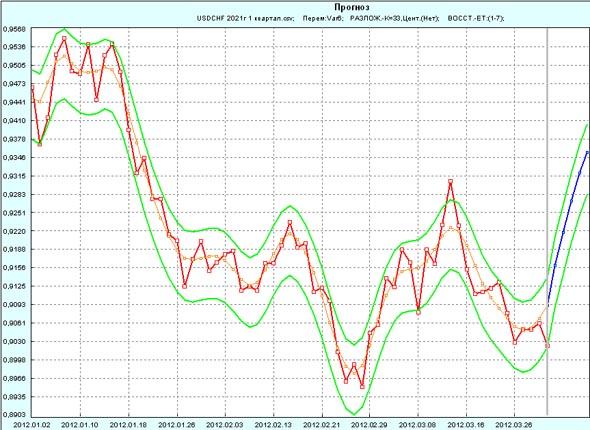 Прогноз USD/CHF на 1 неделю апреля 2012г по 1 кварталу 2012