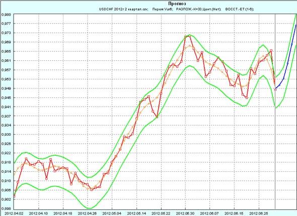 Прогноз USD/CHF на 1 неделю июля 2012г по 2 кварталу 2012