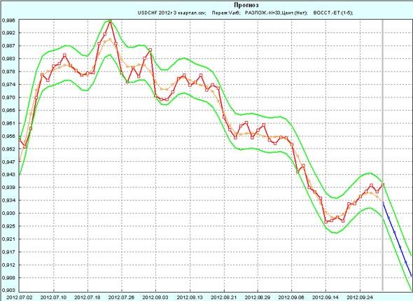 Прогноз USD/CHF на 1 неделю октября 2012г по 3 кварталу 2012