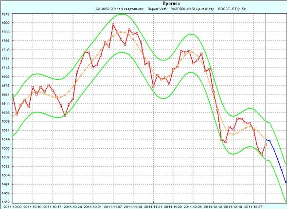 Прогноз GOLD на 1 неделю января 2012г по 4 кварталу 2011