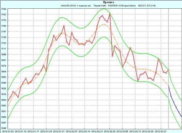 Прогноз GOLD на 1 неделю апреля 2012г по 1 кварталу 2012