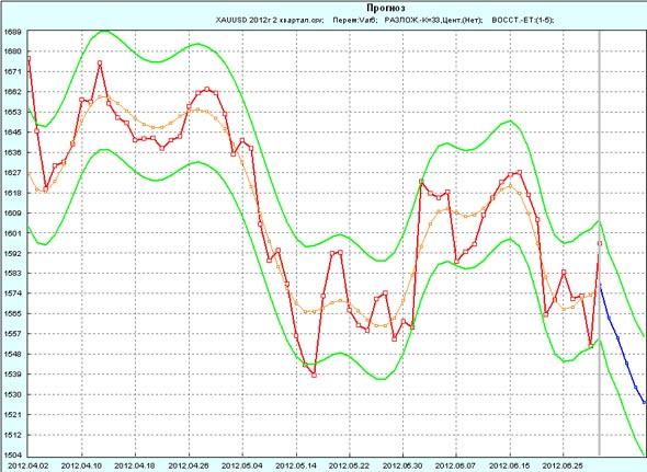 Прогноз GOLD на 1 неделю июля 2012г по 2 кварталу 2012